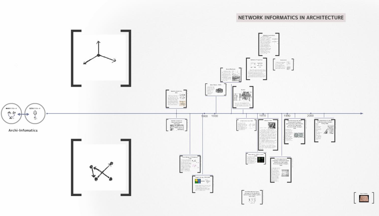 岡田有祐 「建築の情報化とその関係性について」